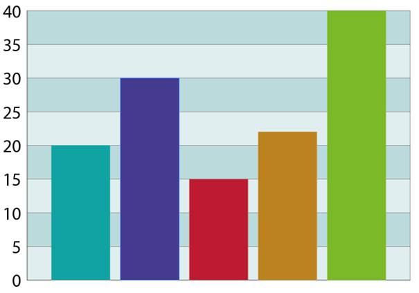 Rechts: Farbiges InDesign-Balkendiagramm mit Farbschema aus Illustrator