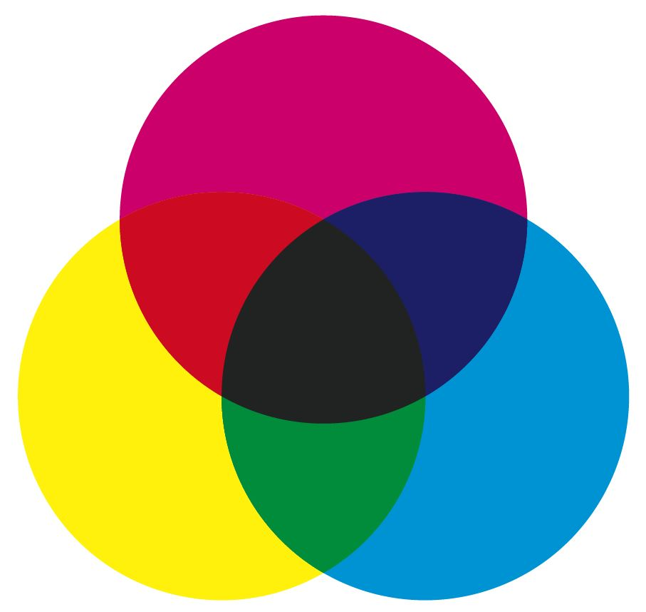 In dieser Simulation erkennen Sie, dass sich durch die Mischung der bunten Druckfarben kein sattes Schwarz ergibt. Das Schwarz wirkt bräunlich, kontrastarm und flach.