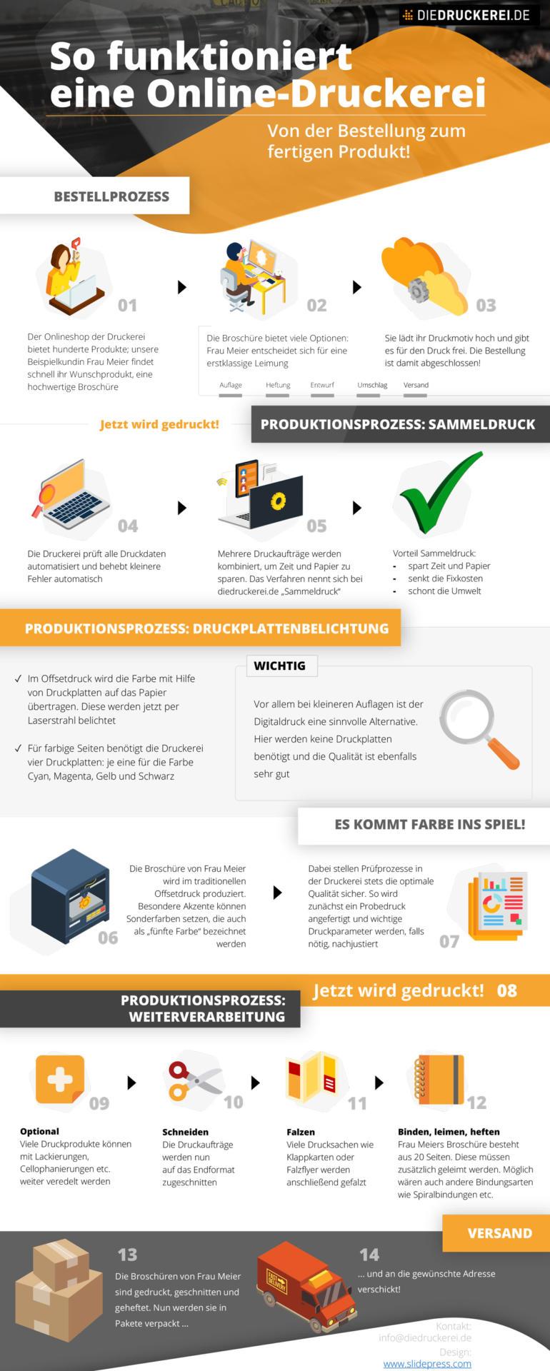 So funktioniert eine Online-Druckerei (Infografik)