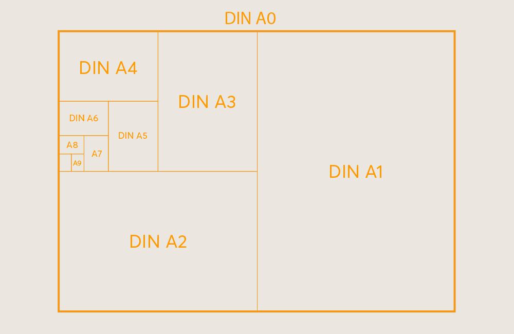 Überblick-DIN-Formate