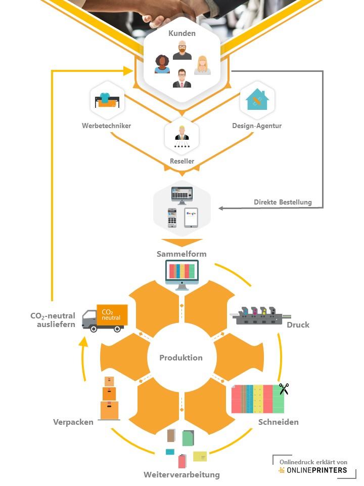 Ablauf und Funktionsweise einer Onlinedruckerei