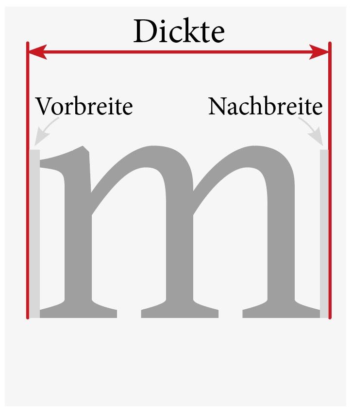 """Abbildung der Vorbreite und Nachbreite des kleinen """"m"""""""