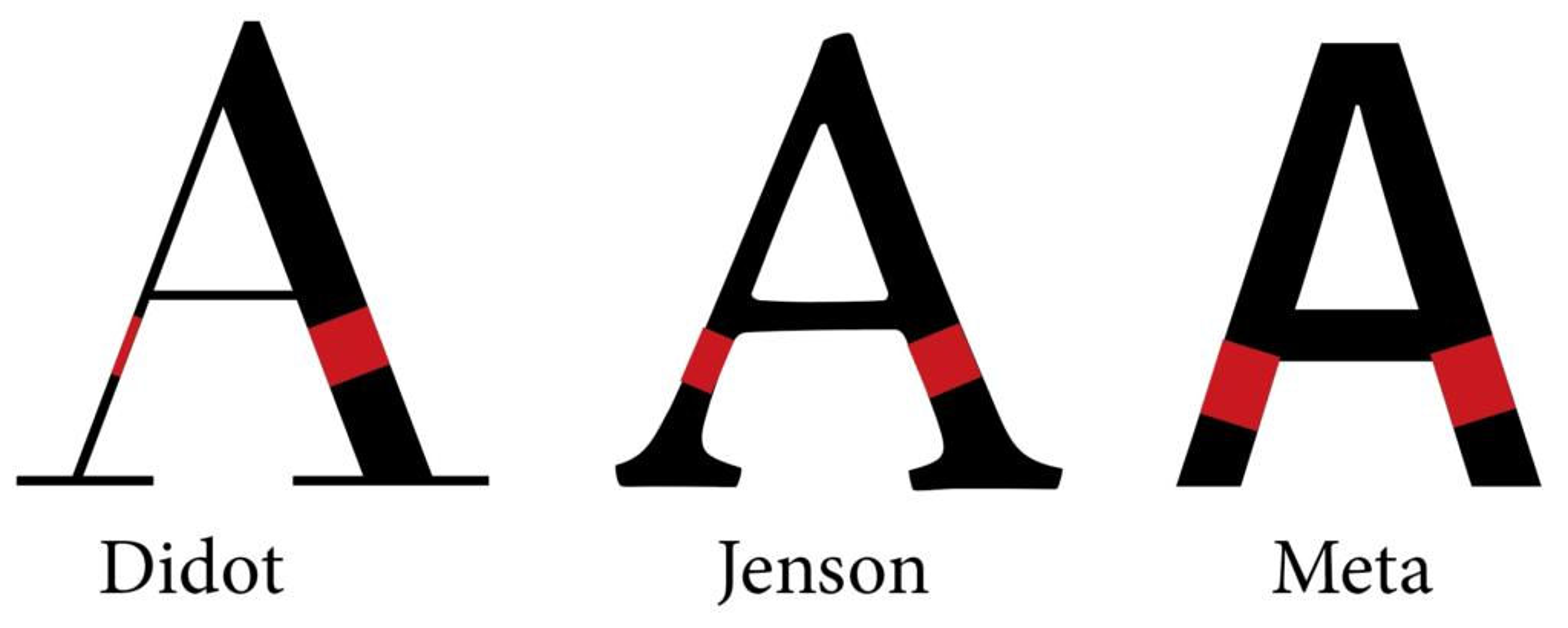 Verdeutlichung der Stichenstärke von Serifen