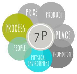 7-Ps_Marketing-Mix