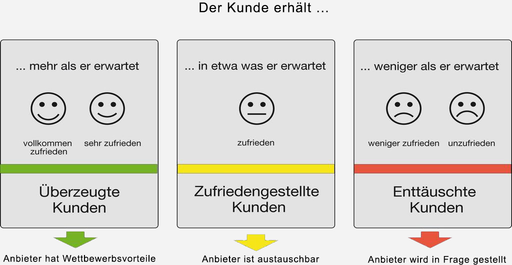 Kundenzufriedenheit-Kundenmonitor