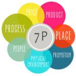 Produktpolitik: Die 7 P's