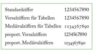Vergleich: normale Ziffern und Mediävalziffern
