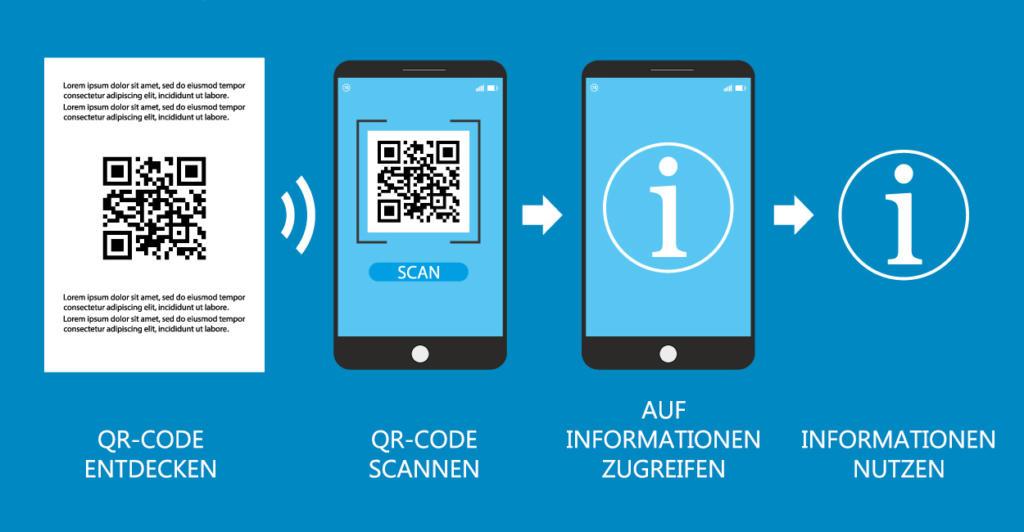 QR-Codes-drucken_Ablauf
